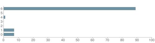 Chart?cht=bhs&chs=500x140&chbh=10&chco=6f92a3&chxt=x,y&chd=t:89,0,1,0,0,7,7&chm=t+89%,333333,0,0,10|t+0%,333333,0,1,10|t+1%,333333,0,2,10|t+0%,333333,0,3,10|t+0%,333333,0,4,10|t+7%,333333,0,5,10|t+7%,333333,0,6,10&chxl=1:|other|indian|hawaiian|asian|hispanic|black|white